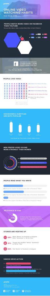 Vidéo et rédaction web, les différents types de contenu