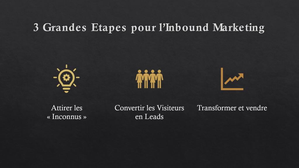 Inbound Marketing, la rédaction au service de la réussite commerciale