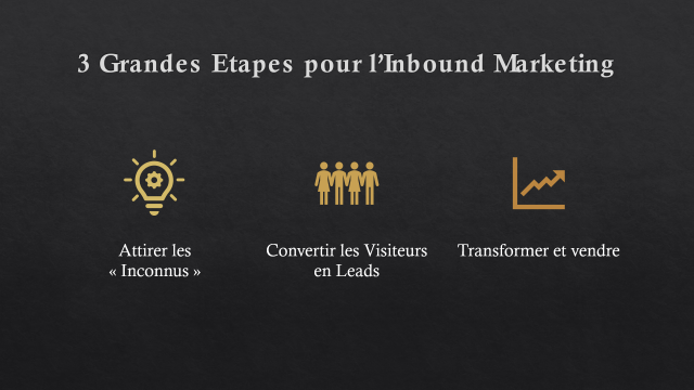 Inbound Marketing, la rédaction au service de la réussite commerciale
