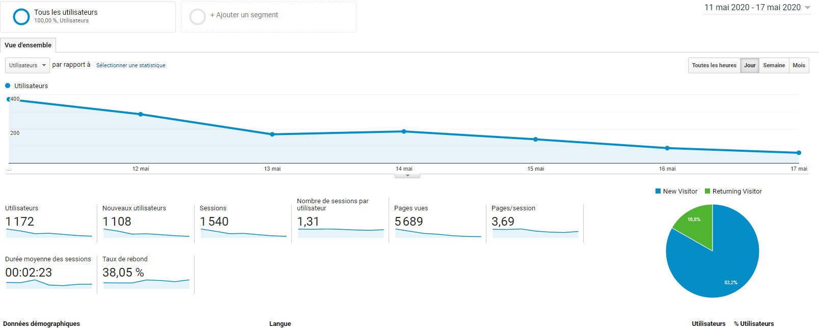 Eric Rédaction sur Google Analytics